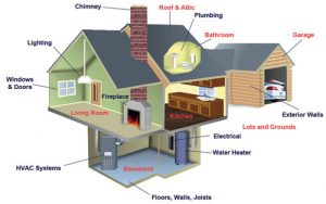 What is inspected during a home inspection in Greensboro.